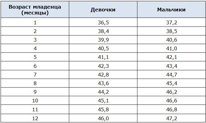Средние нормальные показатели размера черепа детей до 1 года в см