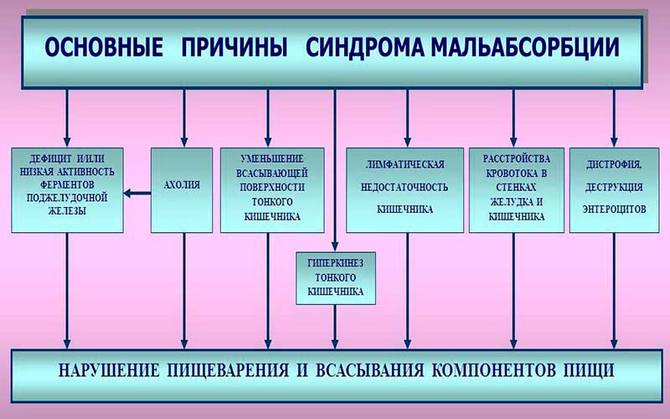 Основные причины синдрома мальабсорбции