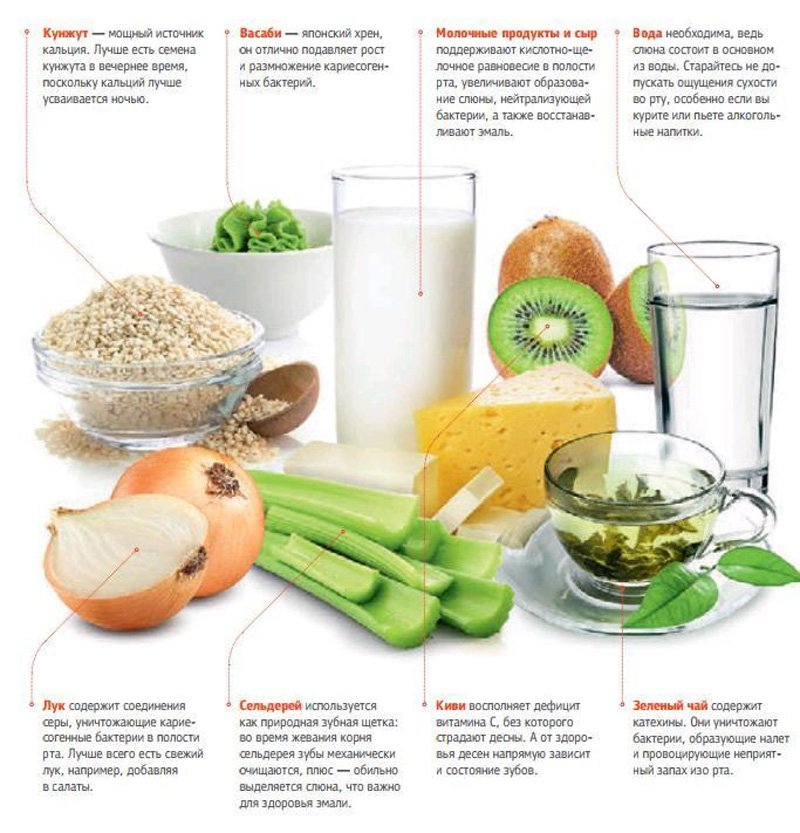 Полезная пища для десен и зубов