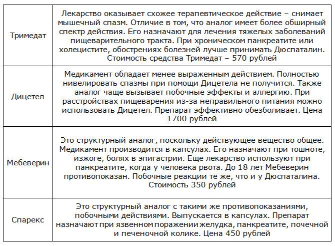Препараты-аналоги Дюспаталина