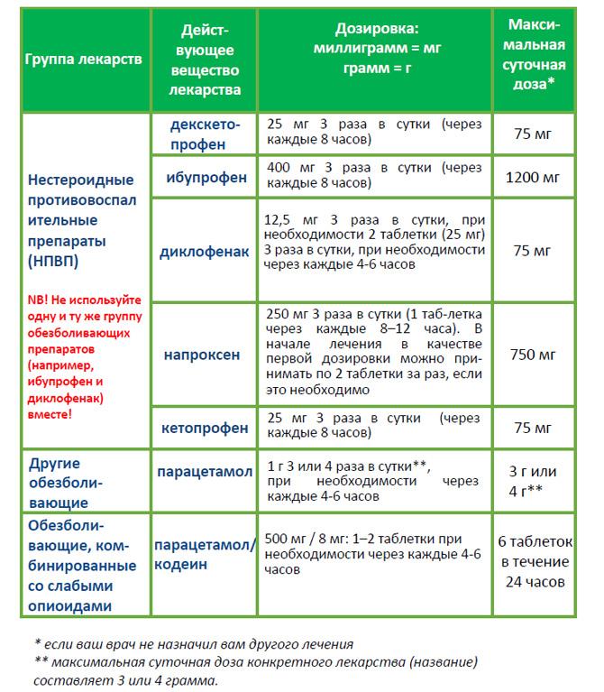 Лечение сакродинии