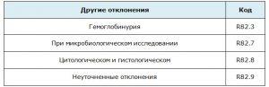 Отклонения таблица