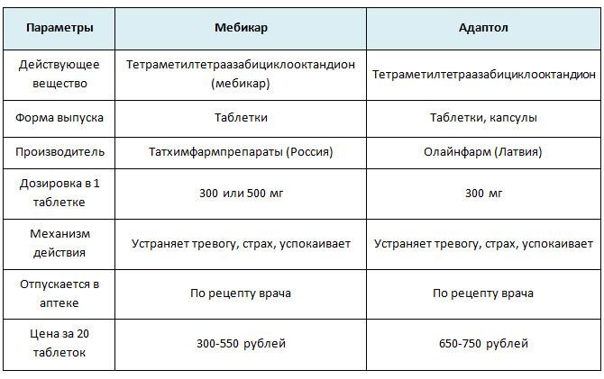 Сравнение Мебикара и Адаптола
